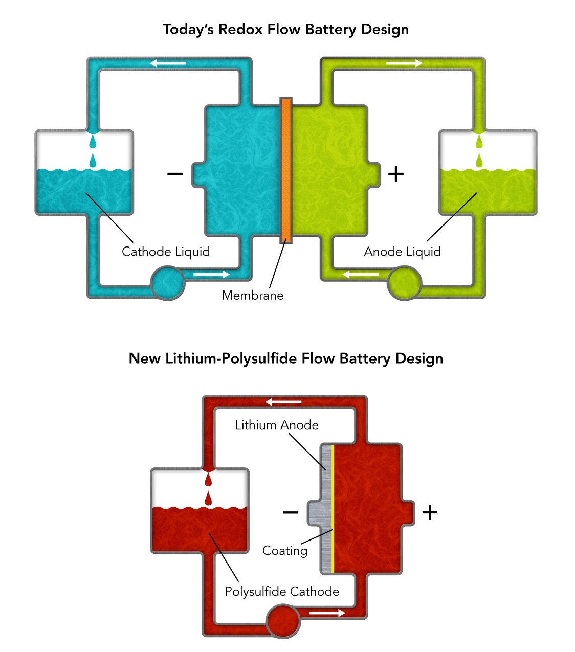 New Battery Design Could Help Solar And Wind Power The Grid