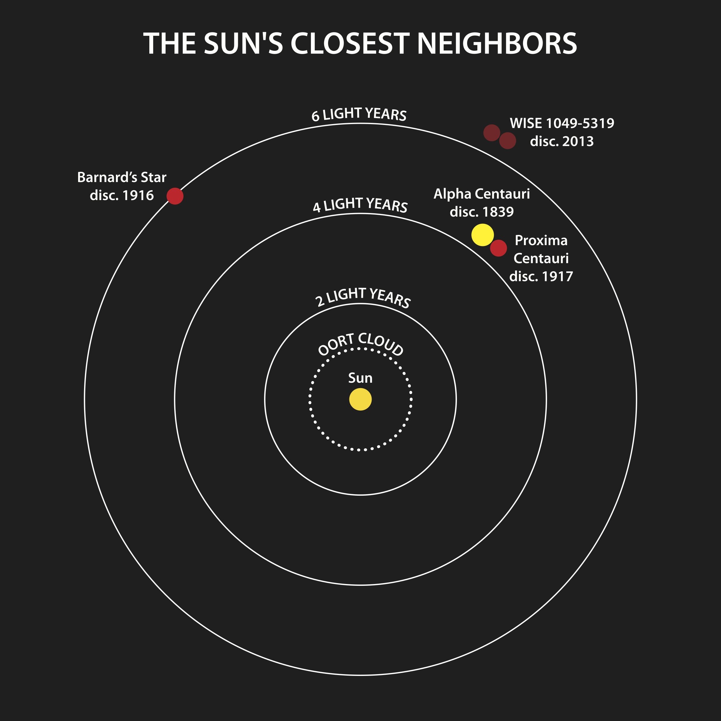 planets in order closest to the sun - photo #30
