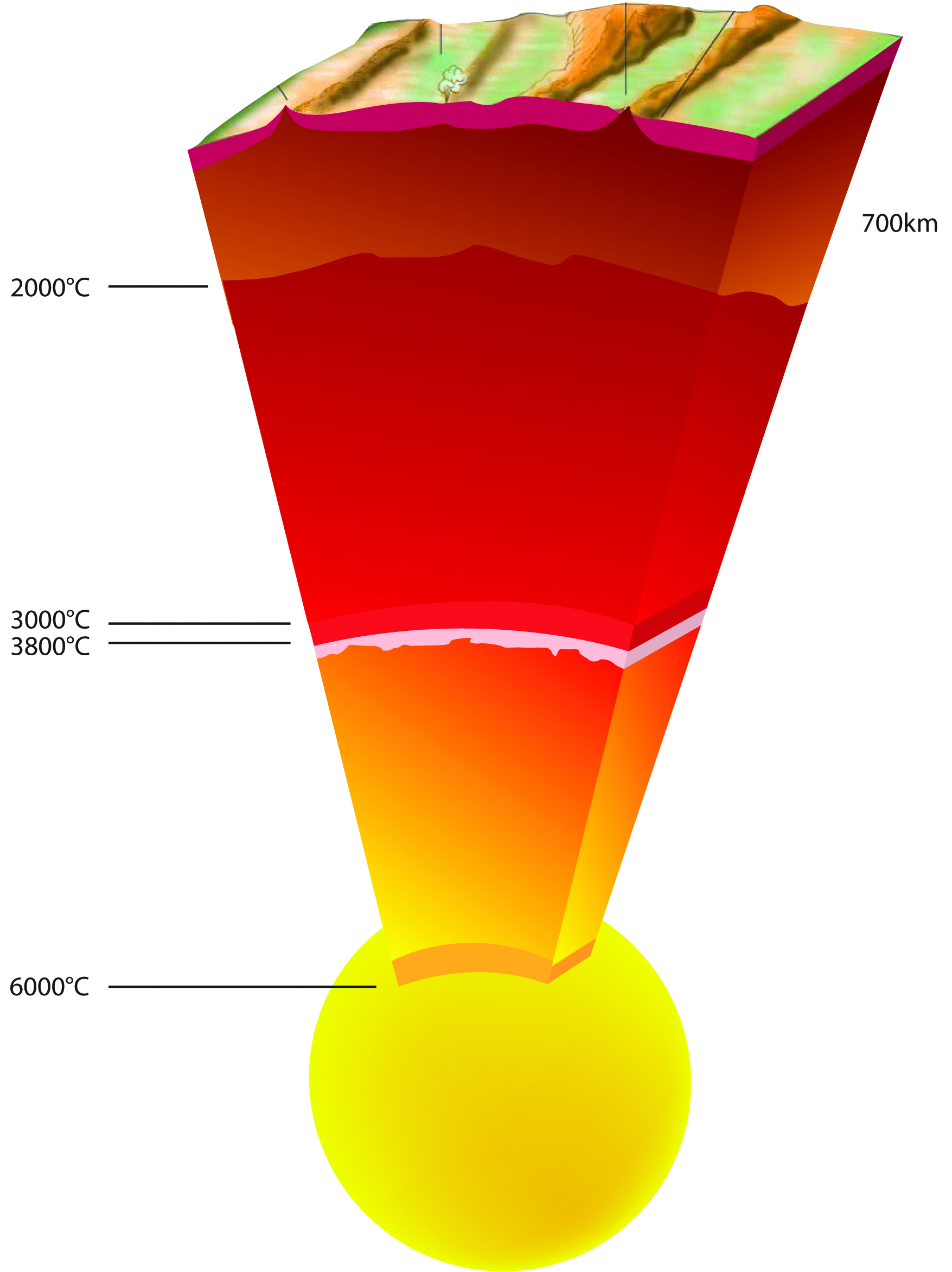 The Earth's center is 1,000 degrees - 1580.7KB