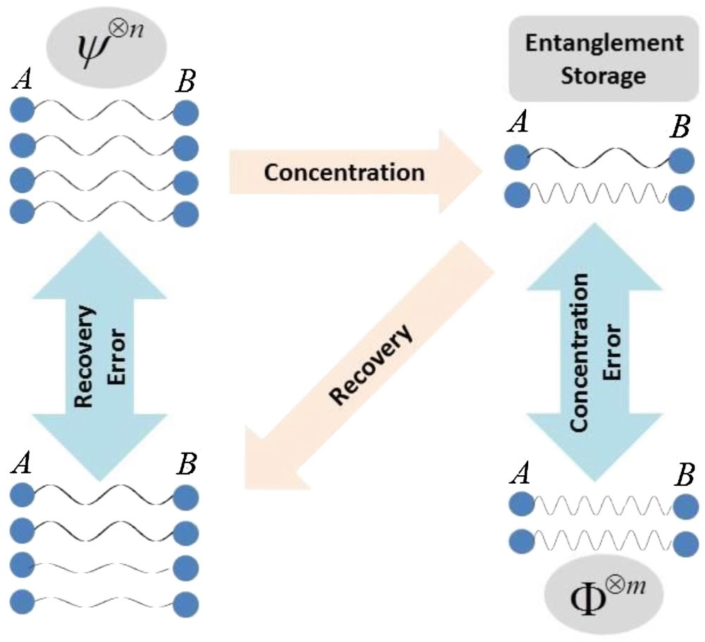 Quantum entanglement research papers