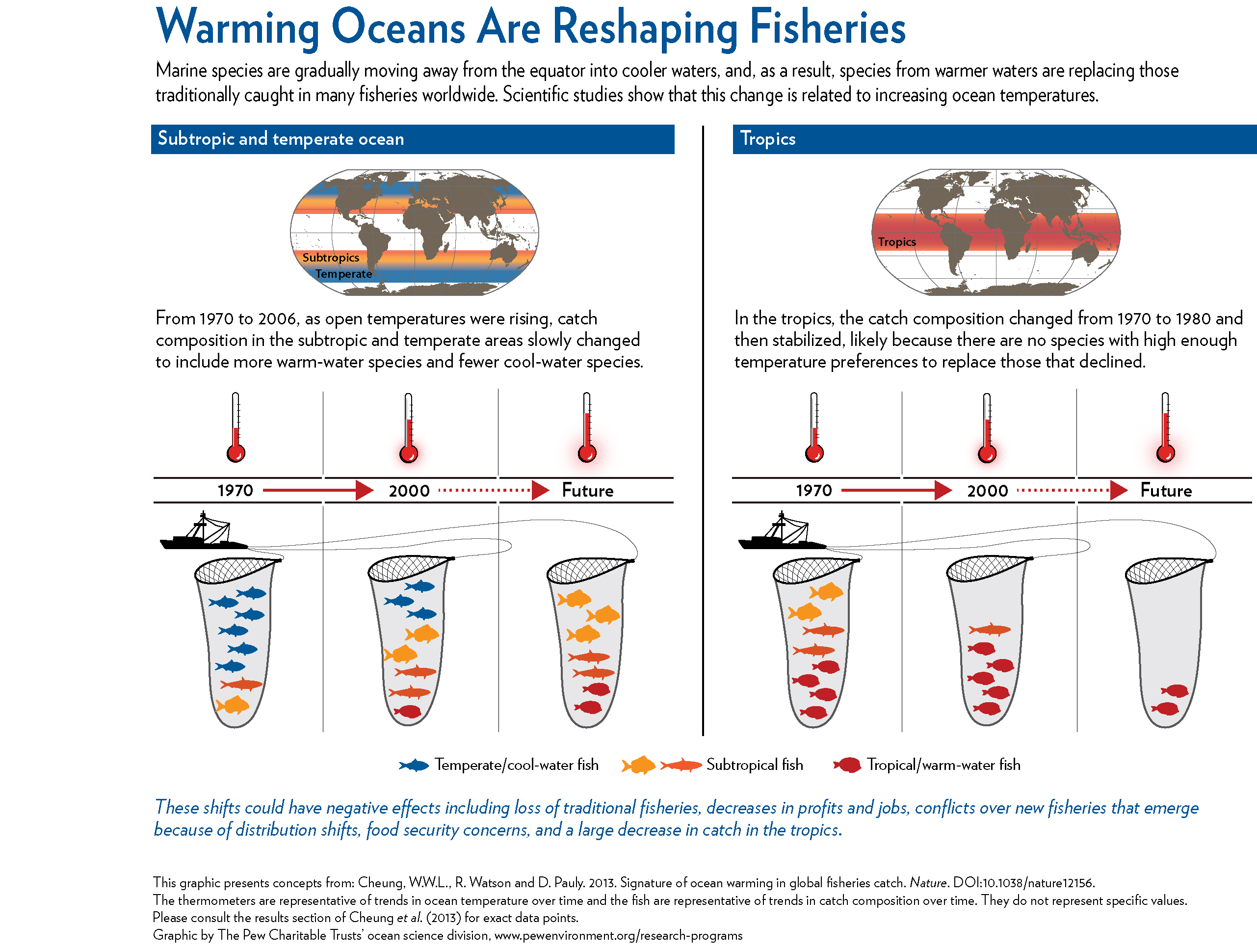Fish Thermometer Reveals Long Standing Global Impact Of