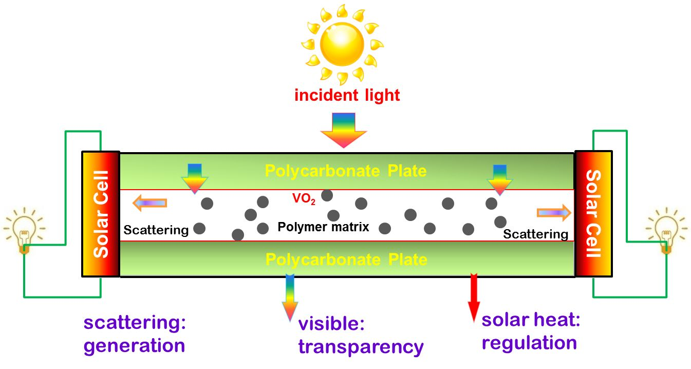 Thermochromic Vanadium Oxide Coated Window Saves And