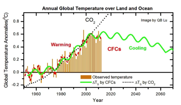 an analysis of the natural greenhouse effect and global warming Co 2, the greenhouse effect and global warming: from the pioneering work of arrhenius and callendar to today's earth system models.