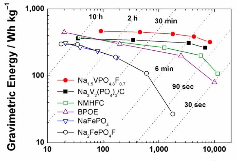 Sodium-ion battery cathode has highest energy density to date