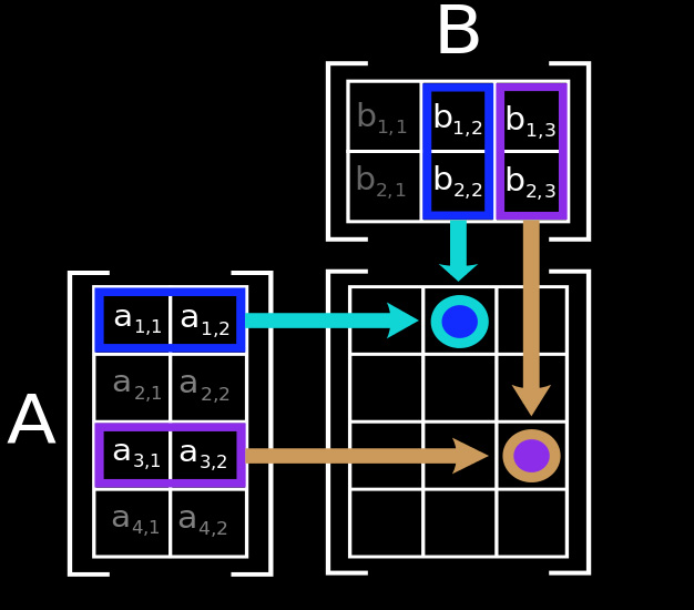 Explained  Matrices