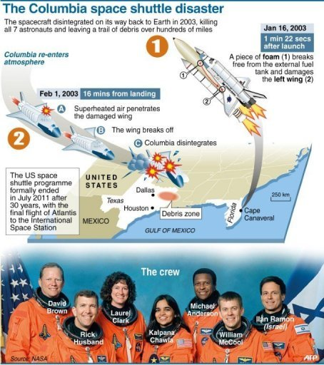 space shuttle columbia accident investigation report - photo #13