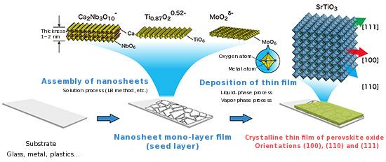 Two Dimensional Nanosheets Enable High Quality Thin Film