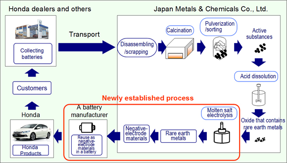 World S First Process To Reuse Rare Earth Metals Extracted