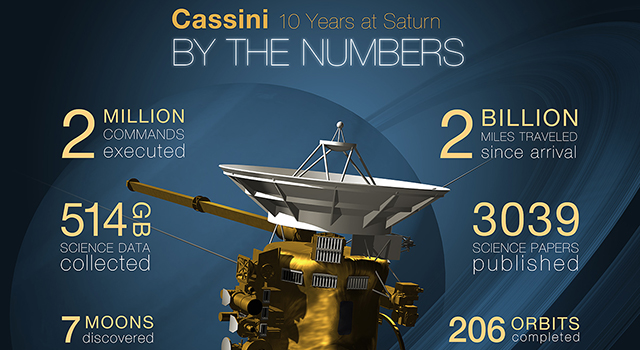 cassini satellite with neptune - photo #40