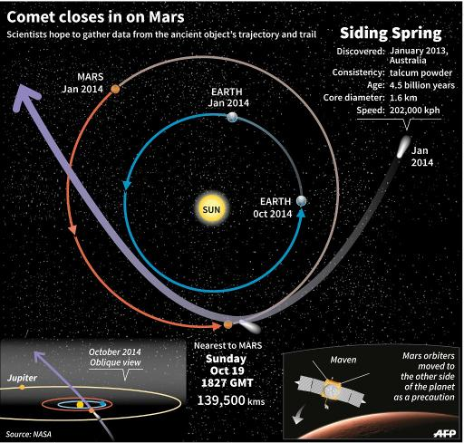 Comet Siding Spring whizzes past Mars (Update)