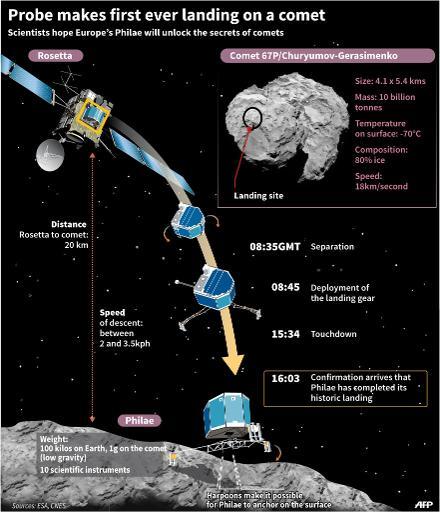 Despite landing fumble, comet probe working well (Update)