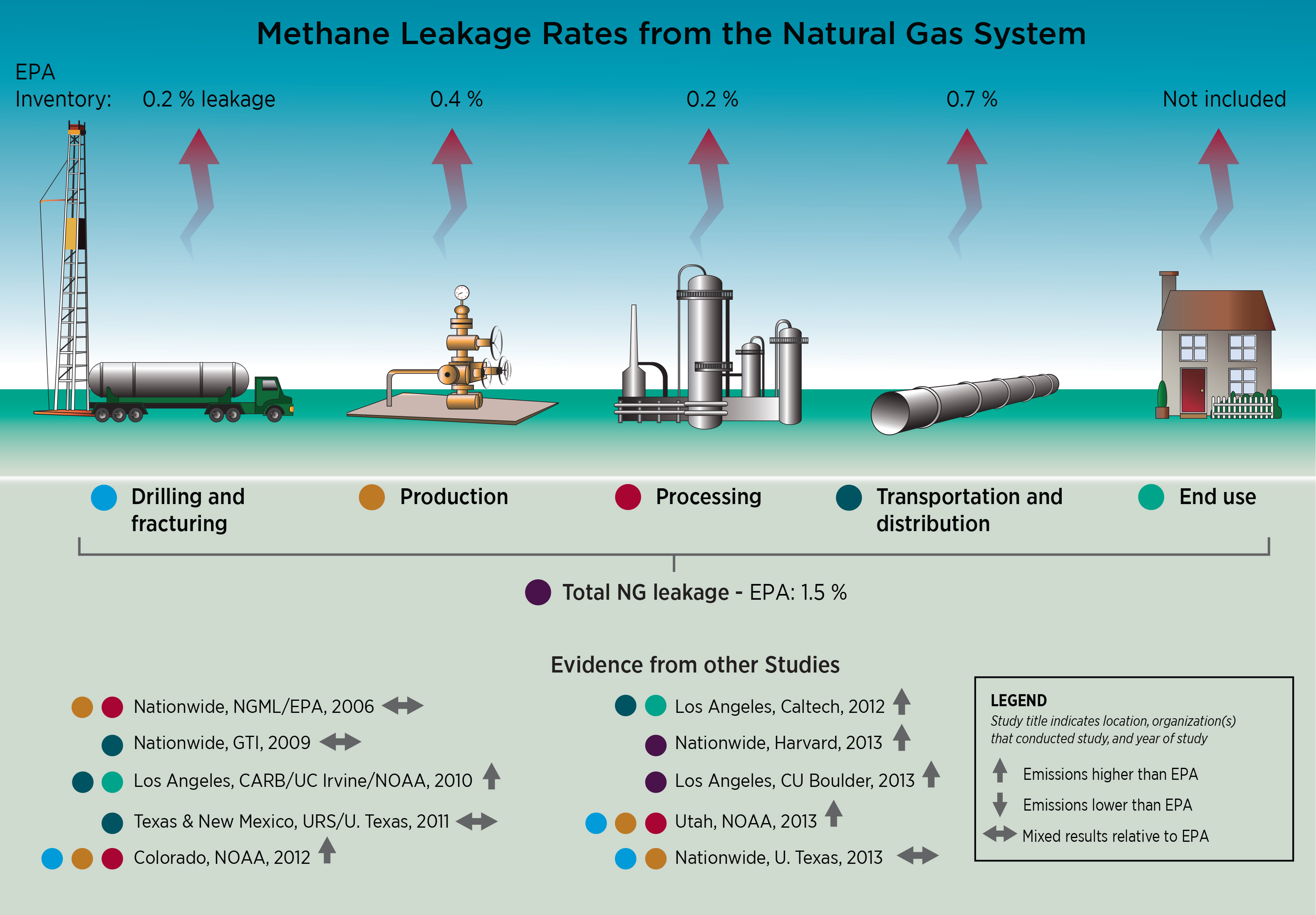 About Natural Gas