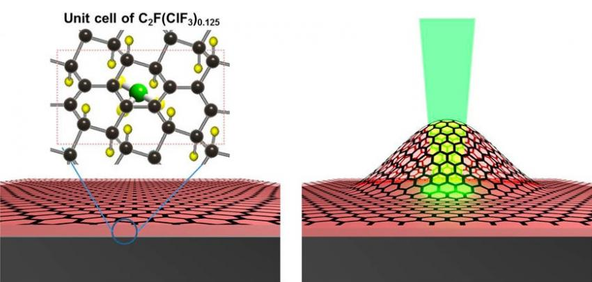 One Nm Thick Graphene Engine Mimics Two Stroke Engine