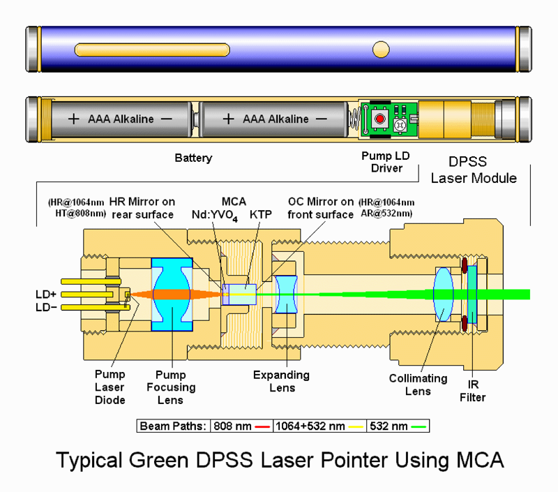 Helping The Judicial System Understand Laser Strikes On