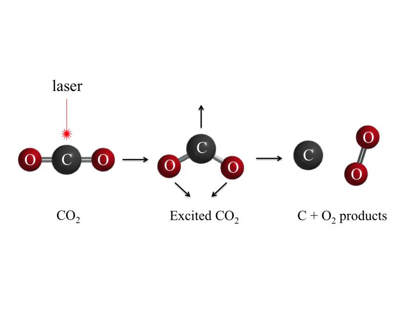 Can you turn carbon dioxide into oxygen