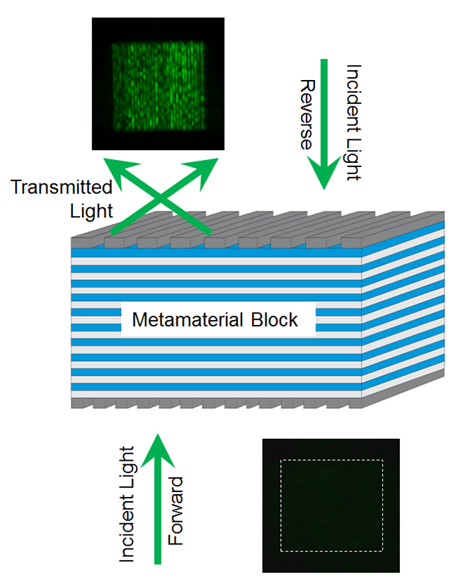 New metamaterial gives light a one-way ticket