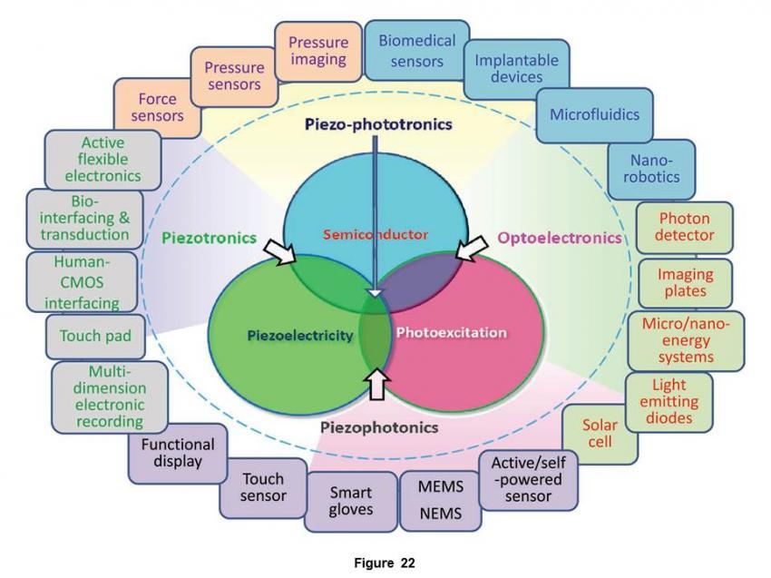 Piezotronics And Piezo