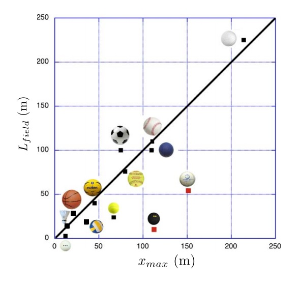 physics in sports Circular motion is common to almost all sporting events whether it is sports car racing or track and field, baseball running or ice-skating, the motion of objects in circles is a common observation of sports viewers around the world like any object moving in a circle, the motion of these objects that we view from the stadium.