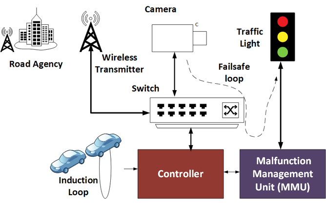 Traffic Light Hacking Shows The Quot Internet Of Things Quot Must
