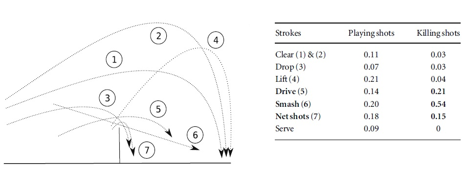 Types of Shots in Badminton Types of Shots And b