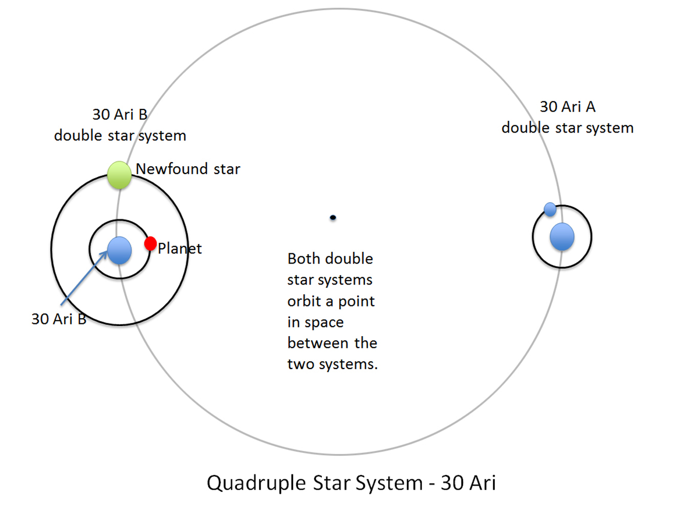 quadruple star system with planets - photo #3
