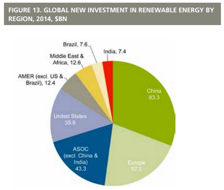 Renewables re-energized: Green energy investments worldwide surge 17 ...