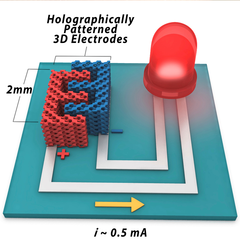 High-performance 3-D Microbattery Suitable For Large-scale
