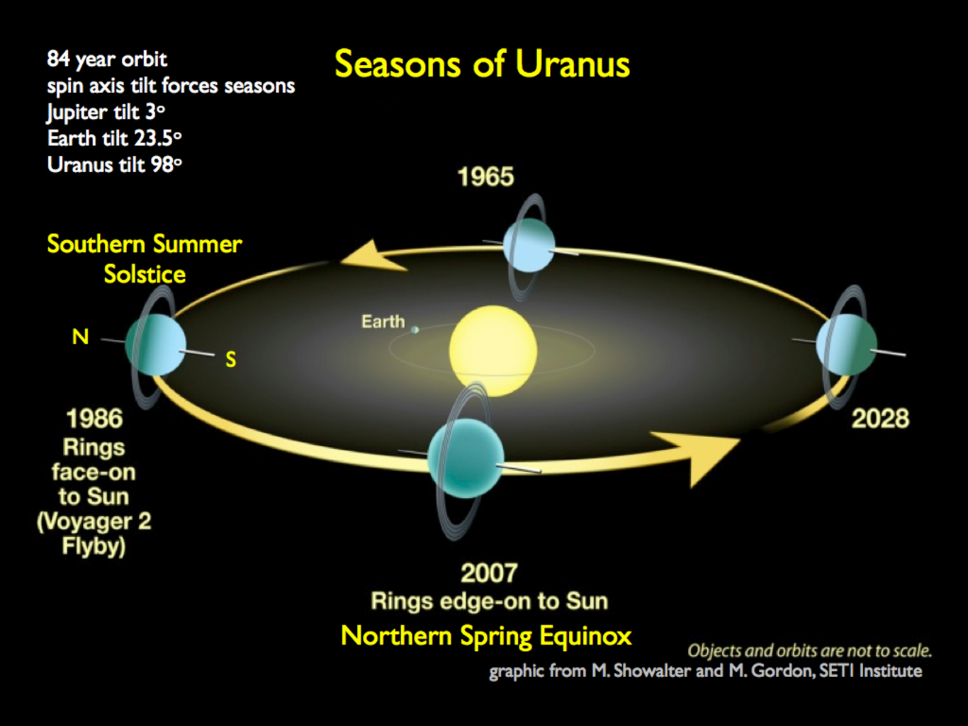 other planets with uranus labeled - photo #37