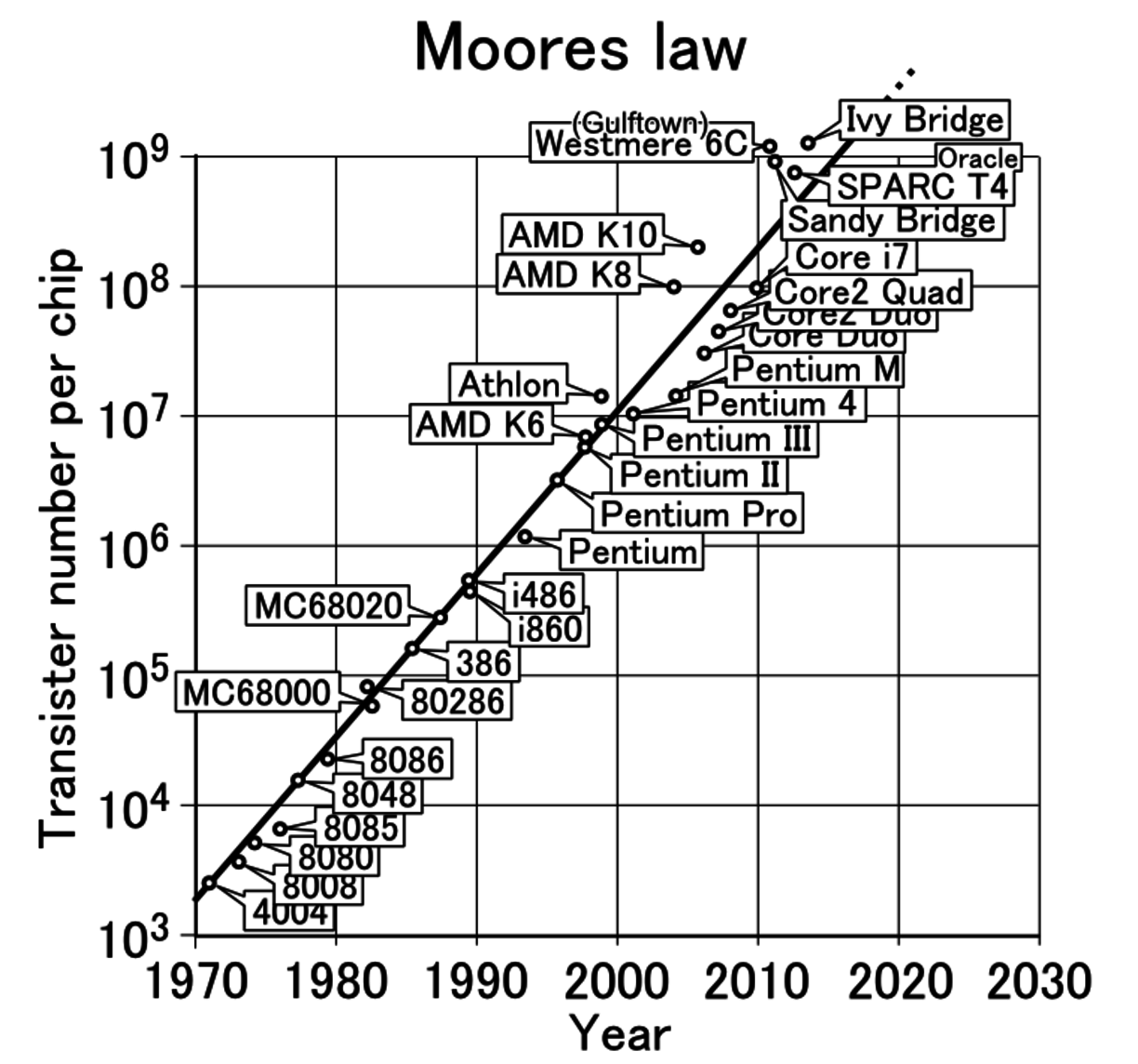 What Happened To The Chess Community After Computers Became Stronger Four Move Checkmate Diagram Moores Law Has Held Stead Up And Including Now