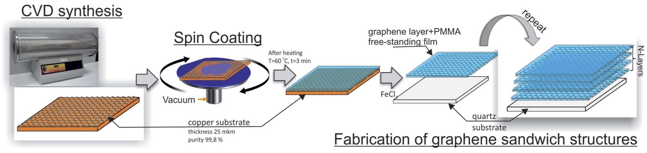 Картинки по запросу microwave graphene