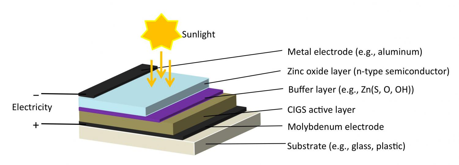 finding a way to boost efficiency of cigs solar cells