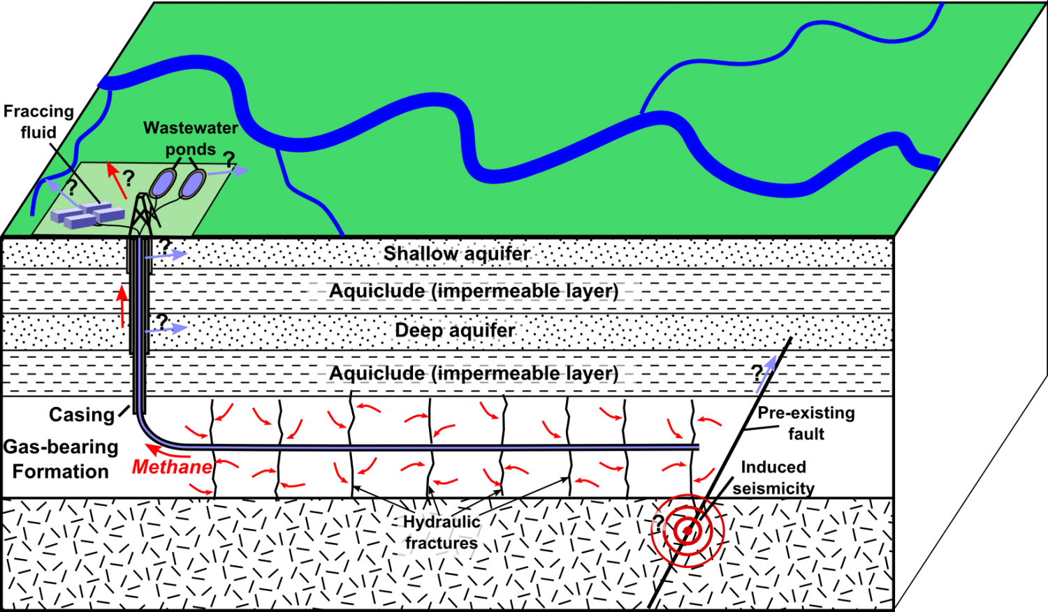 Environmental impact of hydraulic fracturing in the United States