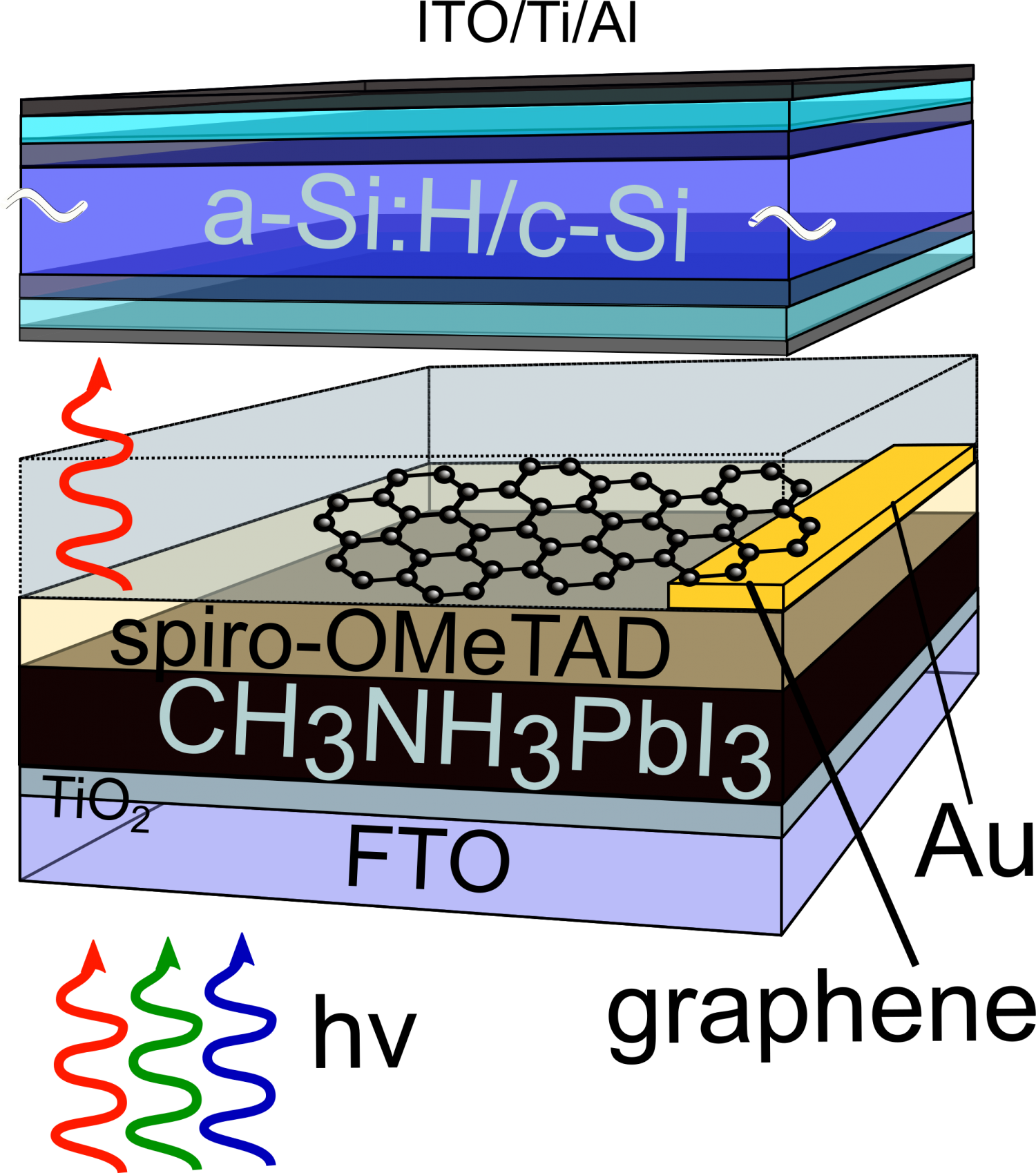 ... and an amorphous/crystalline silicon solar cell. Credit: F. Lang / HZB