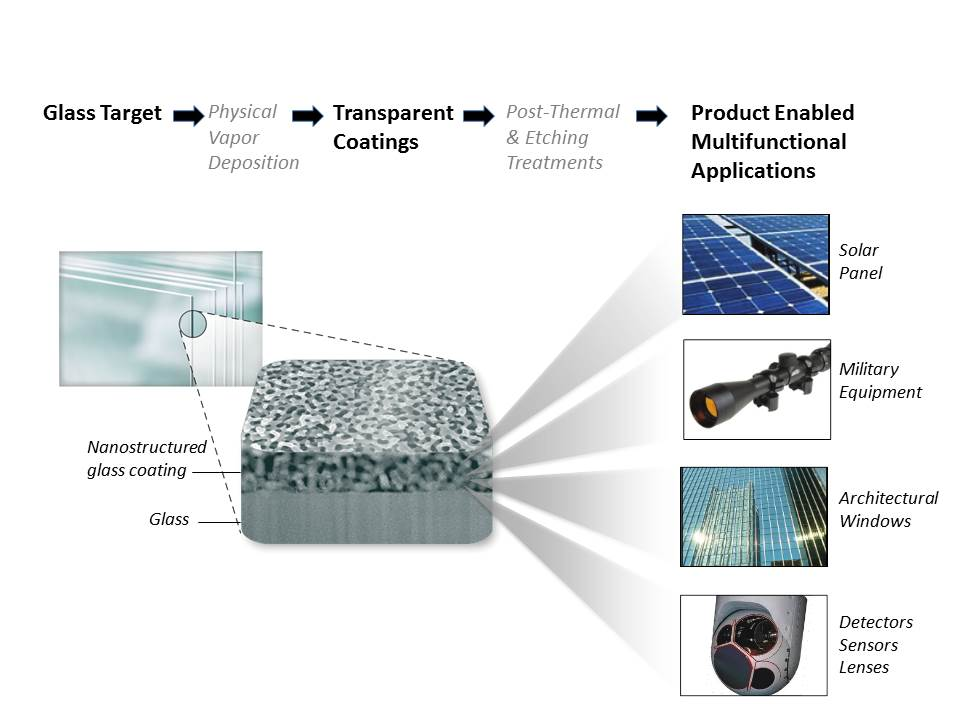 Superhydrophobic Glass Coating Offers Clear Benefits