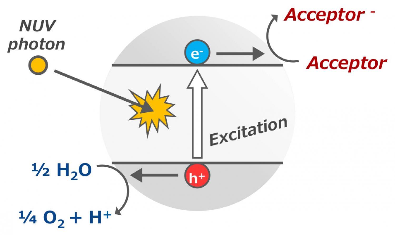 Oxygen is not definitive evidence of life on habitable extrasolar