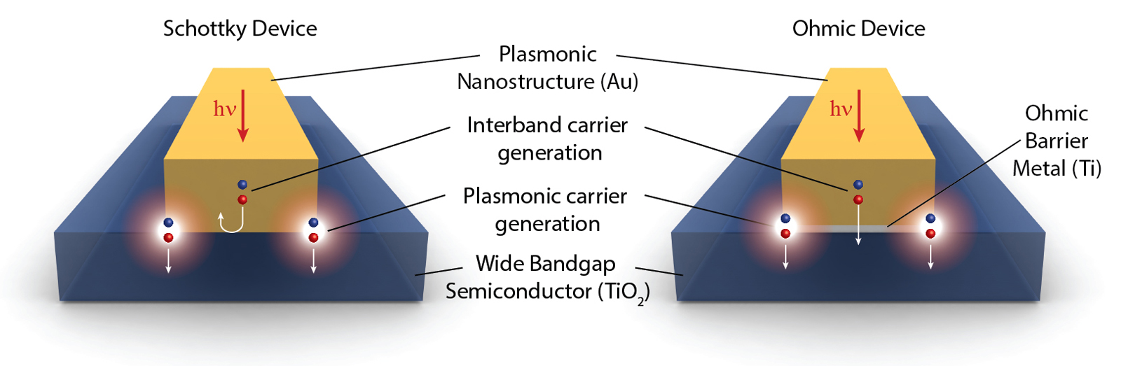 plasmonic solar cells thesis University of southampton 754 comparison of the plasmonic solar cell with a planar declare that this thesis entitled plasmonic mirror for light-trapping in.