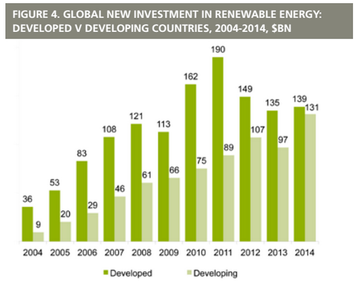 Green Energy Investments Worldwide Surge 17 Percent To