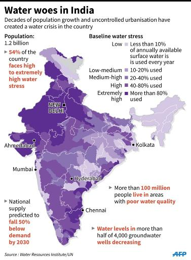 Scarcity Of Natural Resources In India
