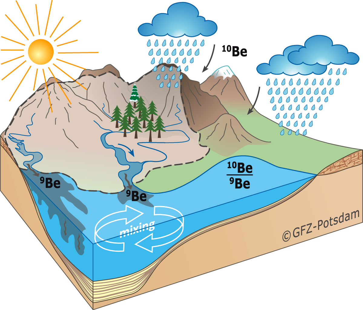 influence on a river rates of discharge 2002-12-24  the water cycle: streamflow,, from from the usgs water science school our water cycle diagram is available in 60 languages.