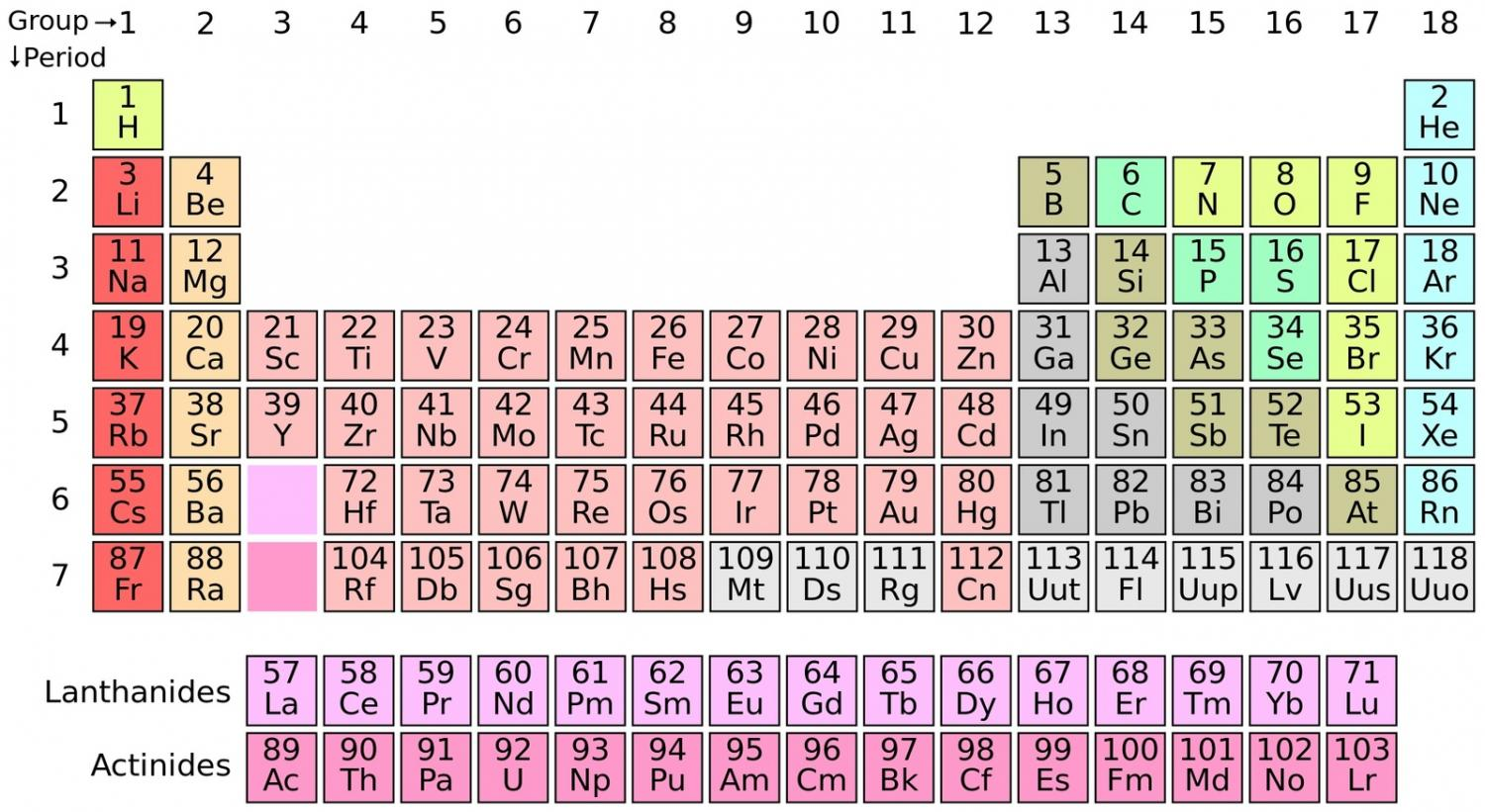 Help with naming a results table(chemistry)?
