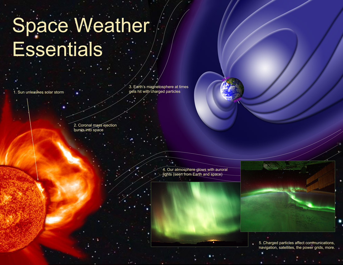 analysis of the weather in space S 2817, space weather research and forecasting act the bill also would largely codify existing multi-agency efforts under the national space weather program.