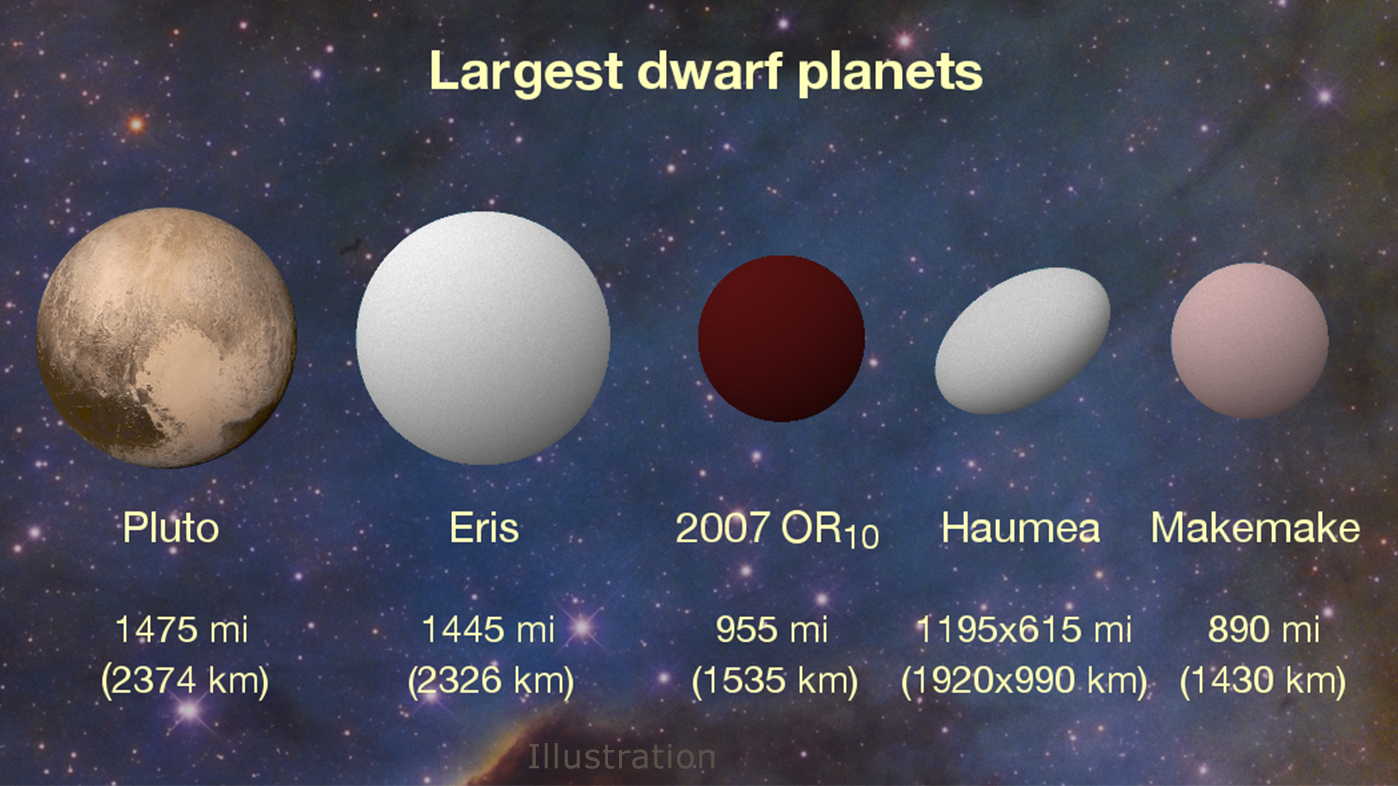 the 8 dwarf planets - photo #26
