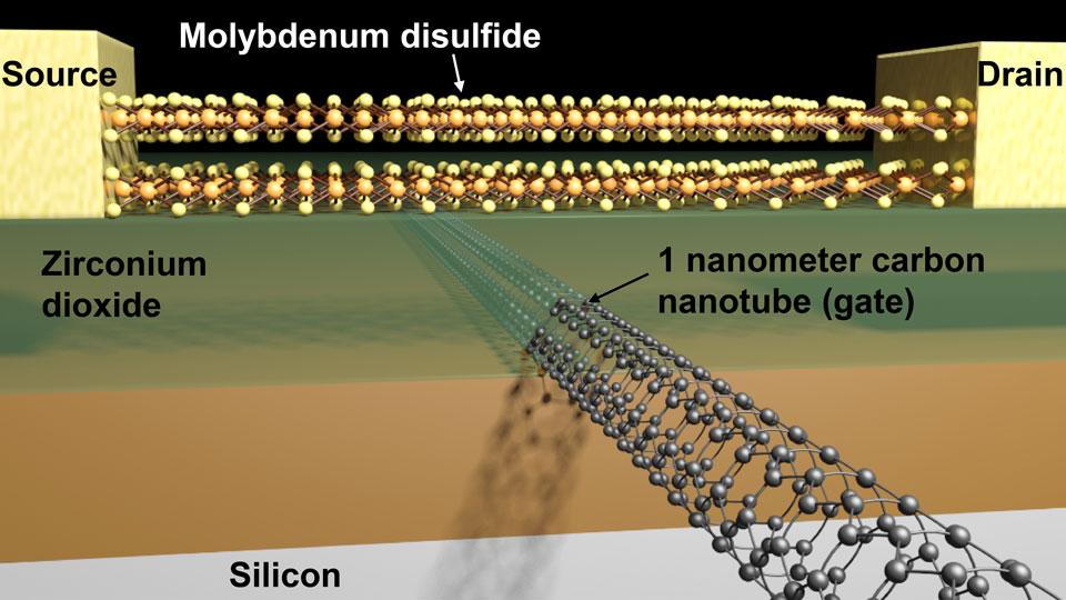 1 nm Gate Transistor Created