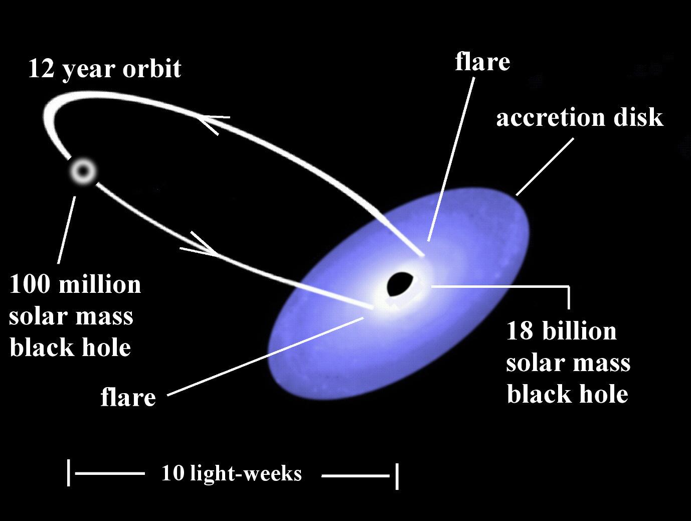 black holes rotation - photo #1