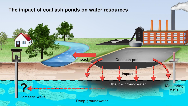 coal ash ponds found to leak toxic materials