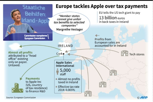 Apple tax practices