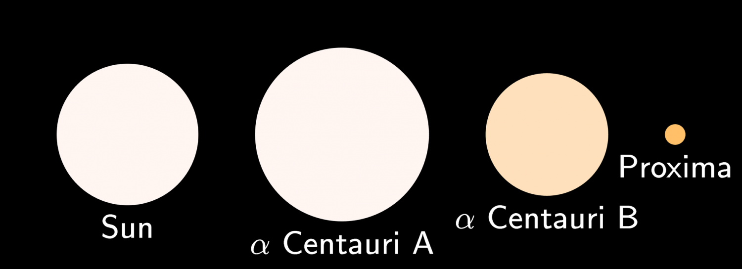 alpha centauri a protostar - photo #47