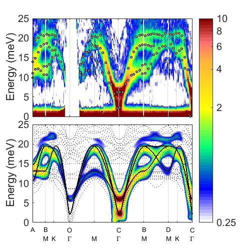 Spontaneous decays of magneto-elastic excitations in non-collinear antiferromagnets
