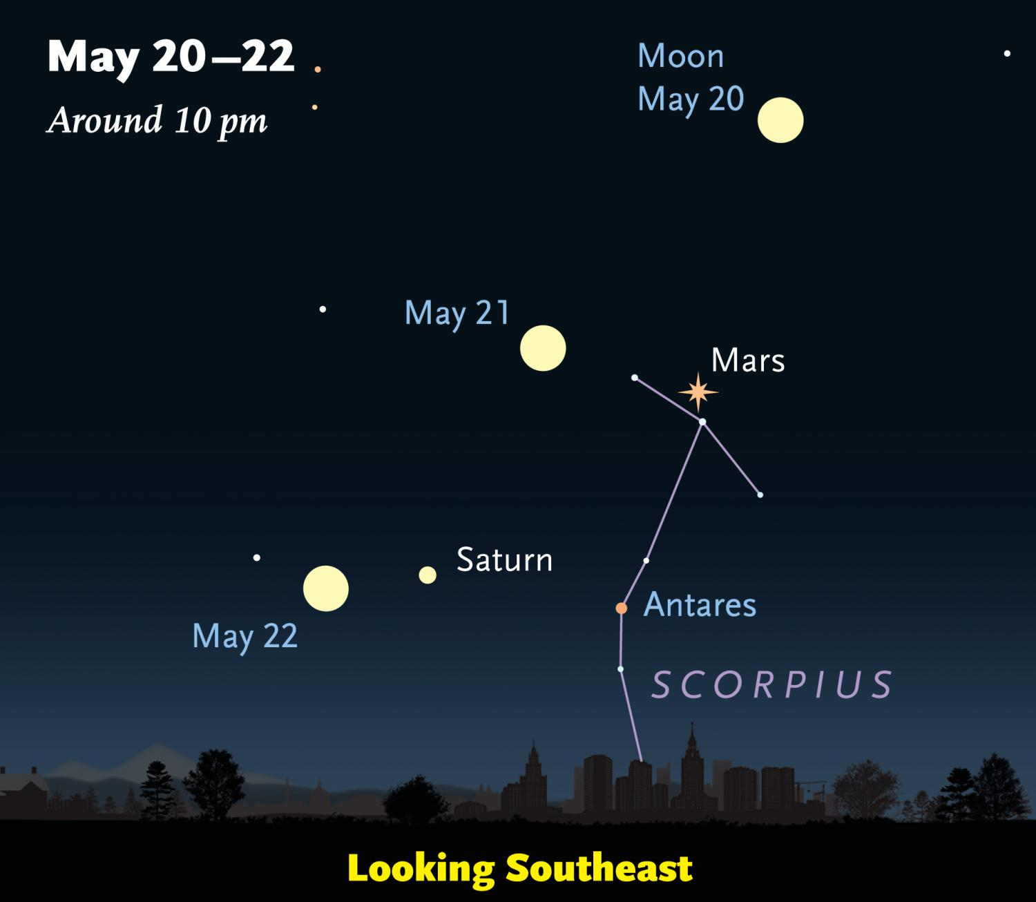 Resplendent mars comes closer to earth this sunday evening