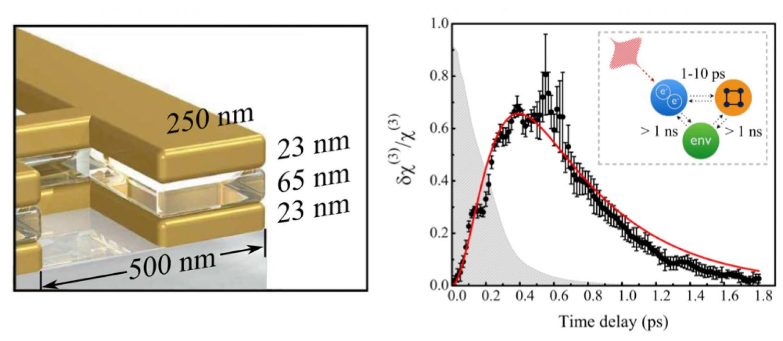 Ultrasensitive nonlinear metamaterials for data transfer